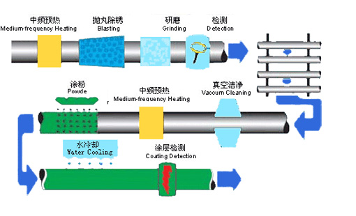 Single layer epoxy powder (FBE) anti-corrosion process flow chart